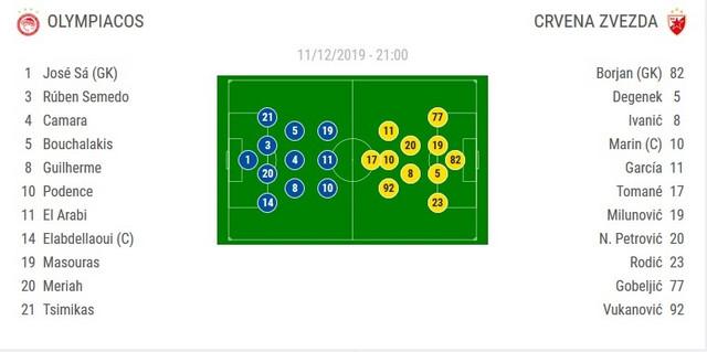 Sastavi za meč Olimpijakos - Crvena zvezda u 6. kolu Lige šampiona