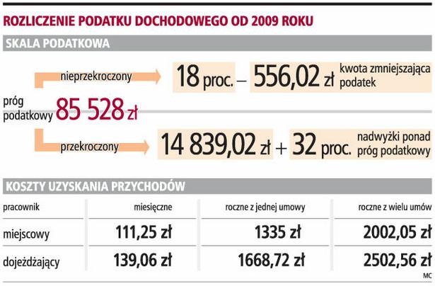 Rozliczenie podatku dochodowego od 2009 roku
