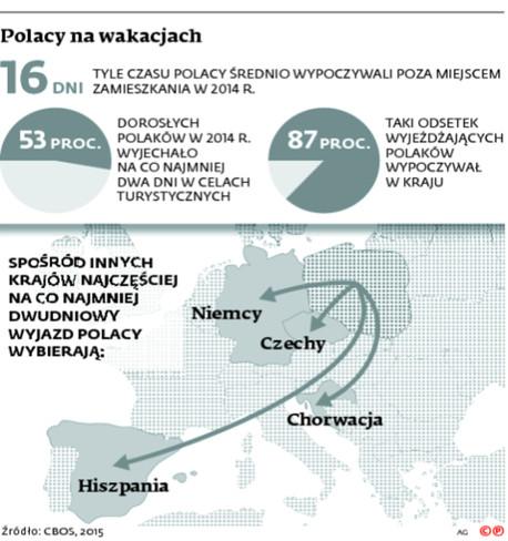 Polacy na wakacjach