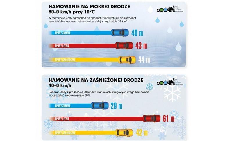 Droga hamowania auta wyposażonego w opony letnie i zimowe