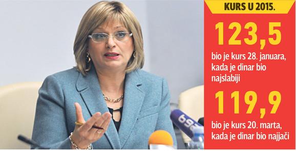 Guvernerka NBS Jorgovanka Tabaković