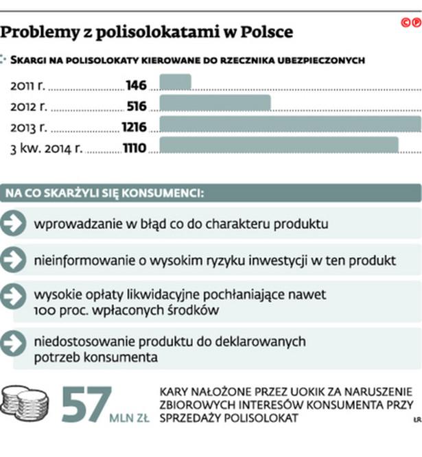 Problemy z polisolokatami w Polsce