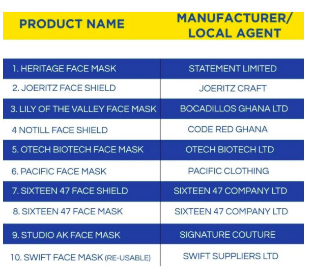 List of registered face masks and face shields. Credit: GraphicOnline.com