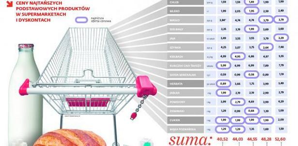 Ceny najtańszych podstawowych produktów w supermarketach i dyskontach
