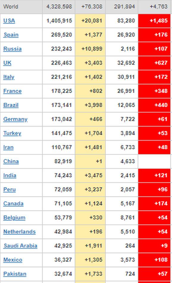 Spisak najugroženijih zemalja u svetu