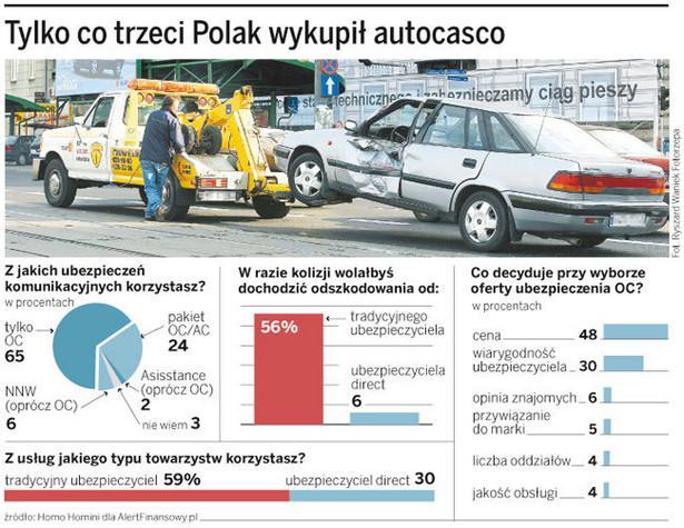 Tylko co trzeci Polak wykupił autocasco.