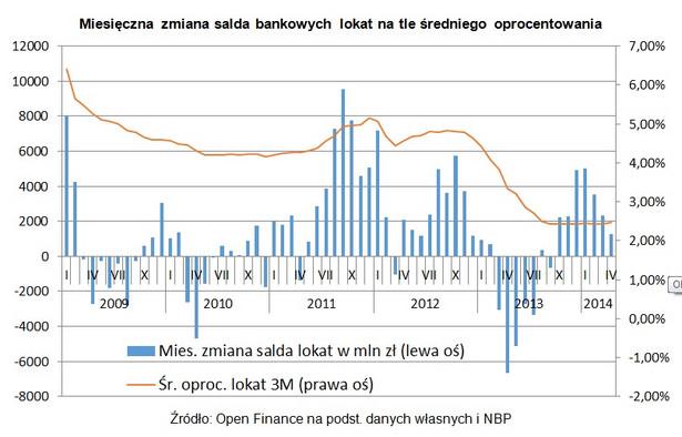 Miesięczna zmiana salda bankowych lokat na tle średniego oprocentowania