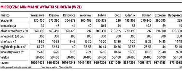 Miesięczne minimalne wydatki studenta (w zł)