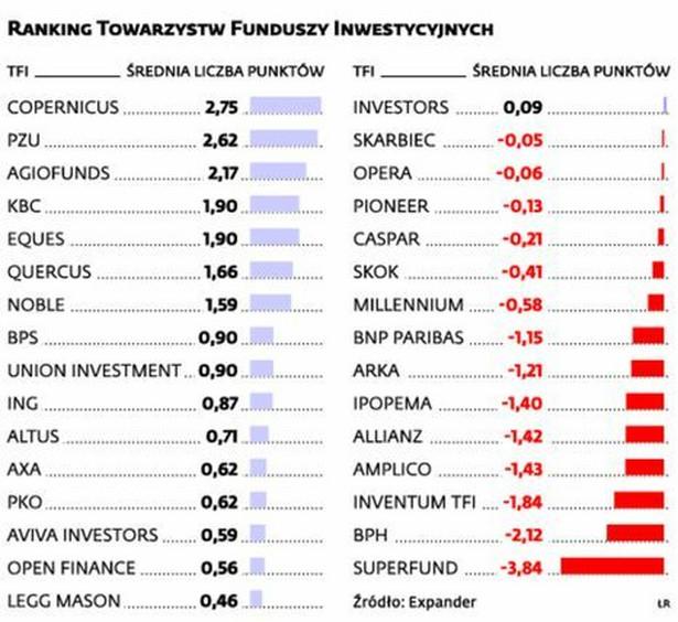 Ranking TFI marzec 2014r.