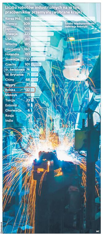 Liczba robotów industrialnych na 10 tys. pracowników przemysłu (wybrane kraje)