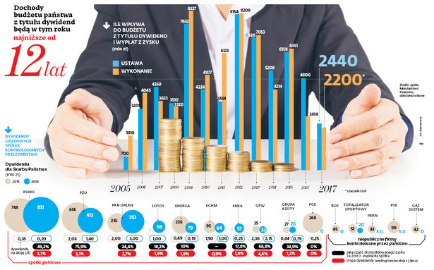 Dochody budżetu państwa z tytułu dywidend będą w tym roku najniższe od 12 lat