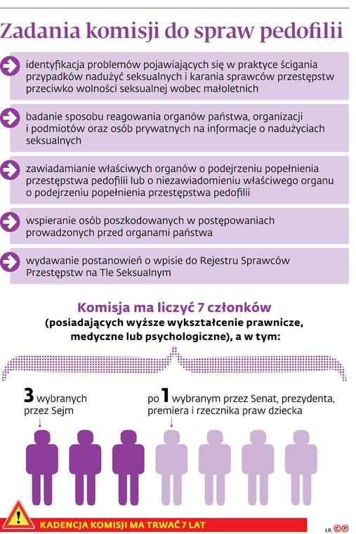 Zadania komisji do spraw pedofilii