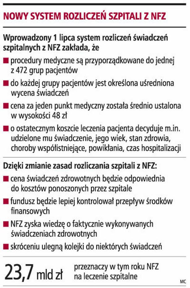 Nowy system rozliczeń szpitali z NFZ