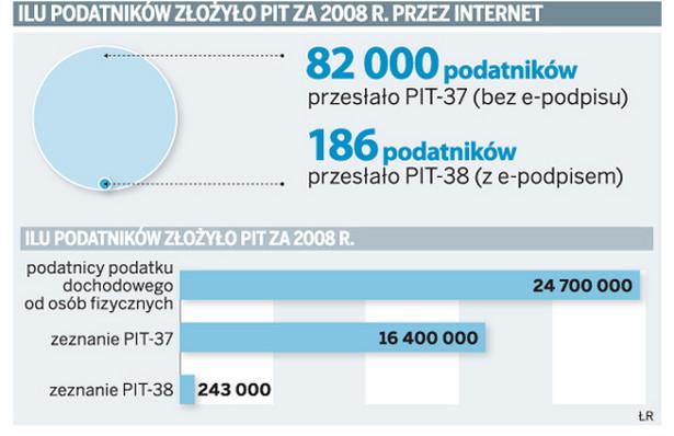 Ilu podatników złożyło PIT za 2008 r. przez internet