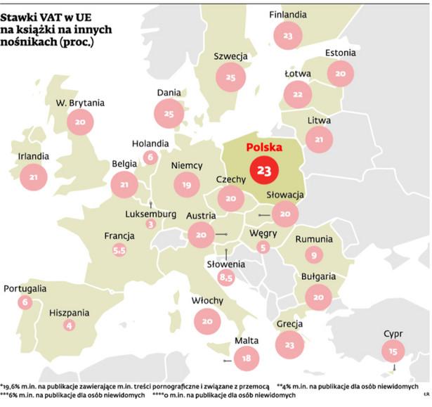 Stawki VAT w UE na książki na innych nośnikach (proc.)
