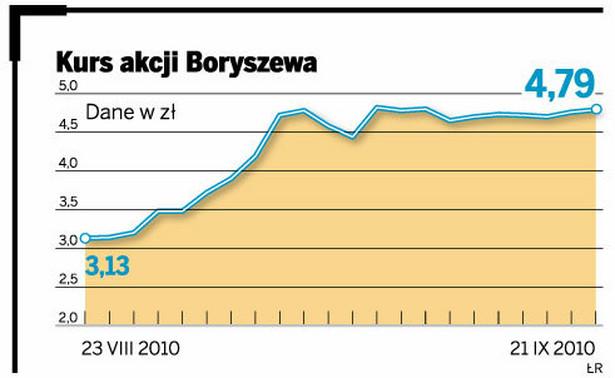 Kurs akcji Boryszewa