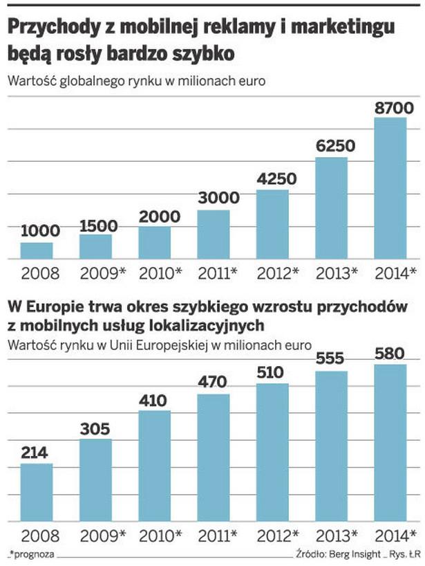 Przychody z mobilnej reklamy i marketingu będą rosły bardzo szybko