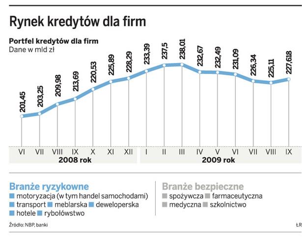 Rynek kredytów dla firm