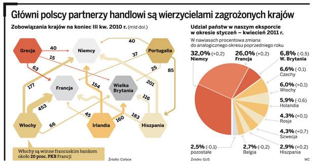 Główni polscy partnerzy handlowi są wierzycielami zagrożonych krajów