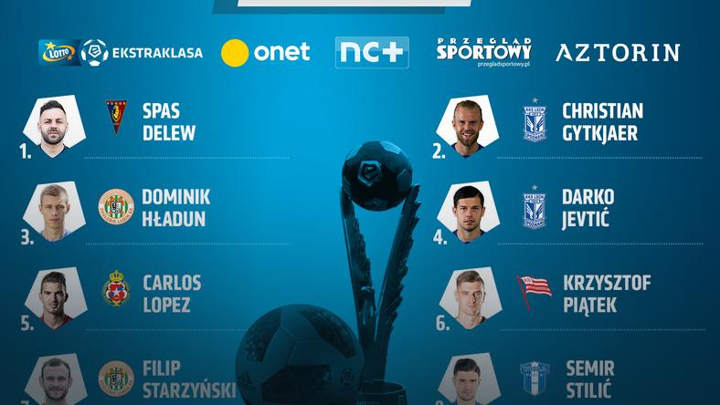 Kandydaci do miana najlepszego piłkarza marca w LOTTO Ekstraklasie