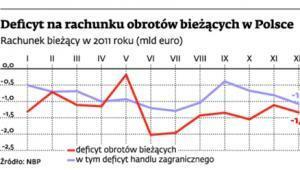 Deficyt na rachunku obrotów bieżących w Polsce