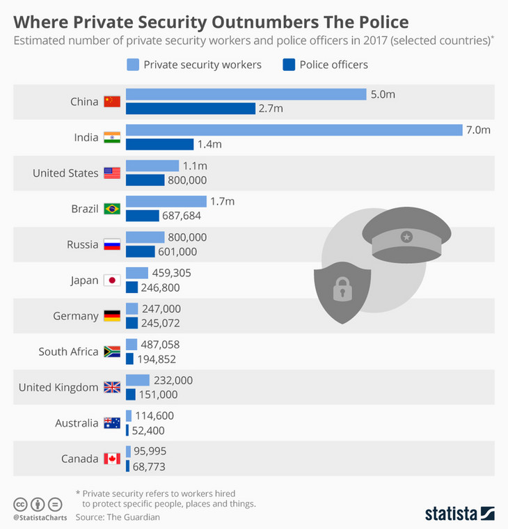 South Africa is the only African country with more private security than the police (statista)