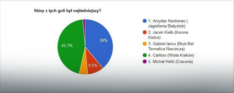 Wyniki głosowania na EkstraGola 20. kolejki
