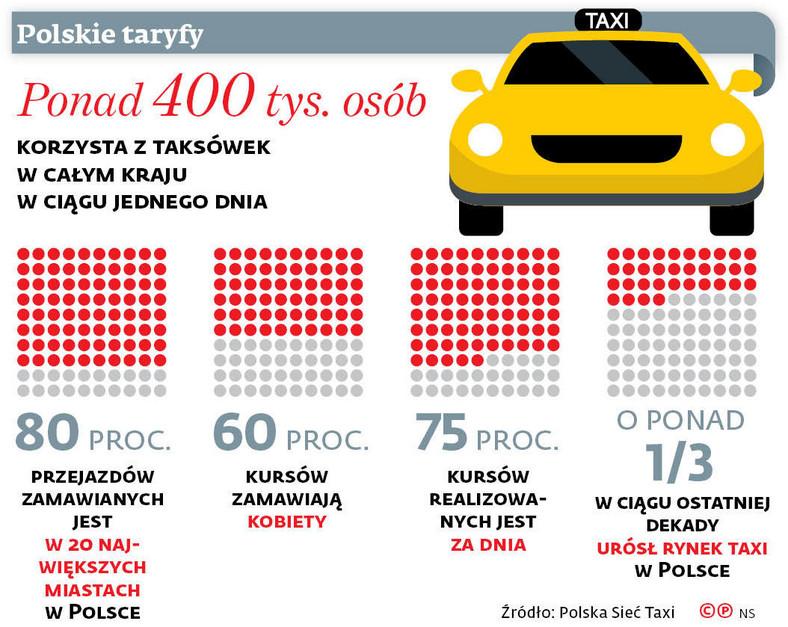 Nawet jeśli to klient otworzył na oścież drzwi i uderzył w jadący pojazd, odpowiedzialność można przypisać taksówkarzowi.