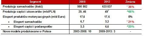 Polski rynek motoryzacyjny lata 2008 i 2012