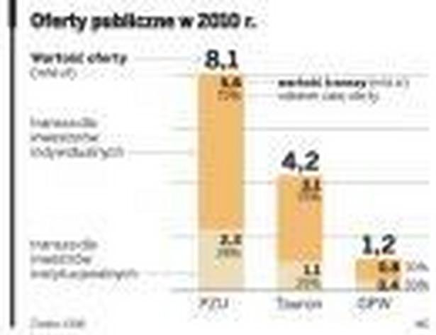 Oferty publiczne w 2010 r.
