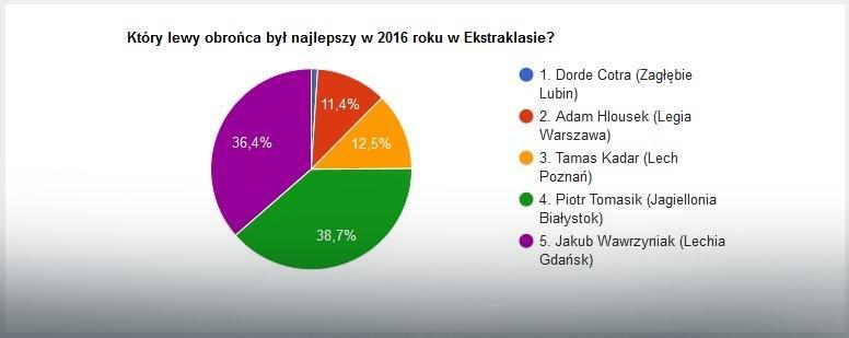 Wyniki głosowania na najlepszego lewego obrońcę 2016 roku w Ekstraklasie