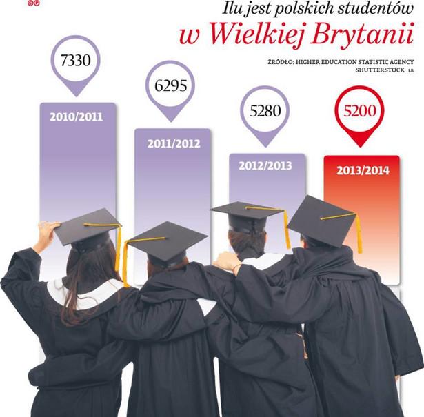 Ilu jest polskich studentów w Wielkiek Brytanii