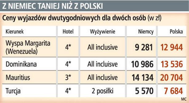 Z Niemiec taniej niż z Polski
