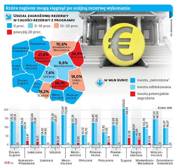 Które regiony mogą sięgnąć po unijną rezerwę wykonania