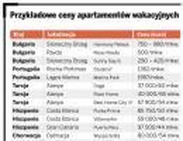 Przykładowe ceny apartamentów wakacyjnych