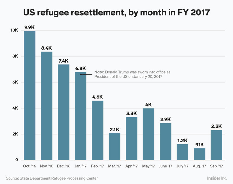 The historic drop-off in refugee admissions is particularly noticeable from 2017 data. Throughout the 2017 fiscal year — which started in October 2016 — refugee resettlement in the US plummeted once Trump took office on January 20, 2017. In August of that year, the Trump administration only resettled 913 refugees.