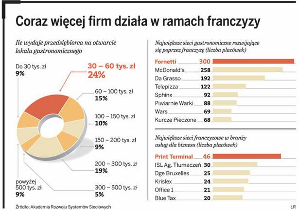 Coraz więcej firm działa w ramach franczyzy