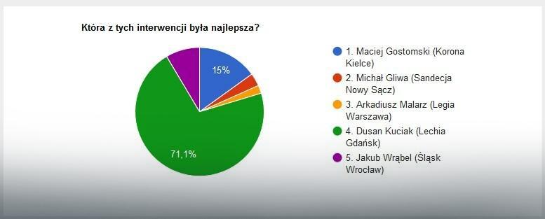 Wyniki głosowania na najlepszą interwencję 12. kolejki Ekstraklasy