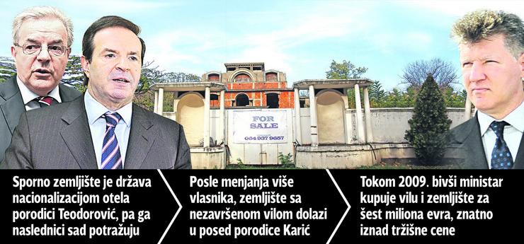 graf_ ministar_novakovic_karic_imovina_dedinje 09