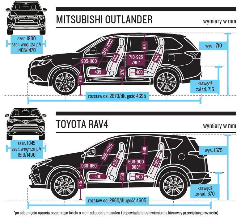 Hybrydowi pogromcy diesli - Mitsubishi Outlander PHEV i ...