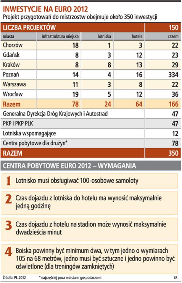 Inwestycje na Euro 2012