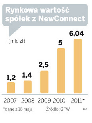 Firmy z NewConnect są już warte 6 mld zł
