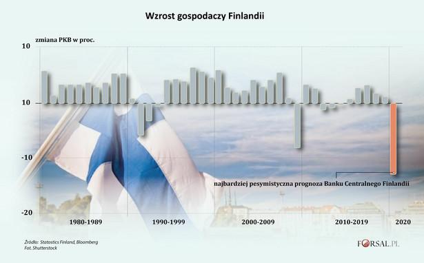 Wzrost gospodarczy Finlandii