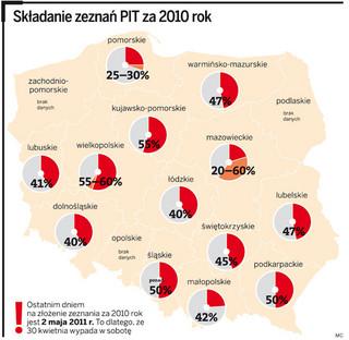 Został miesiąc na rozliczenie PIT za 2010: brakuje jeszcze 50 proc. zeznań