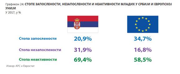 Zaposleni, nezaposleni i neaktivni u Srbiji i u Evropskoj Uniji