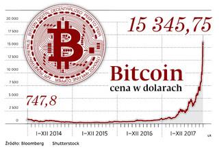 Zwalczanie bitcoina. Bankierzy myślą jak taksówkarze