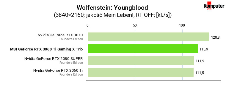 MSI GeForce RTX 3060 Ti Gaming X Trio – Wolfenstein Youngblood 4K