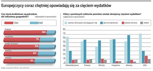 Europejczycy coraz chętniej opowiadają się za cięciem wydatków
