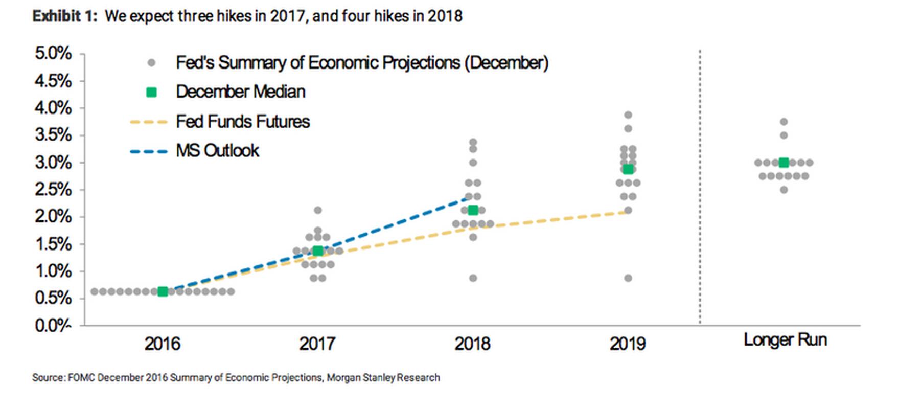 Wykes kropkowy o zamierzeniach Fed w sprawie podwyżki stóp procentowych