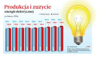 Spór o ceny prądu. Ministerstwo: jest porozumienie z UE. Unia zaskoczona